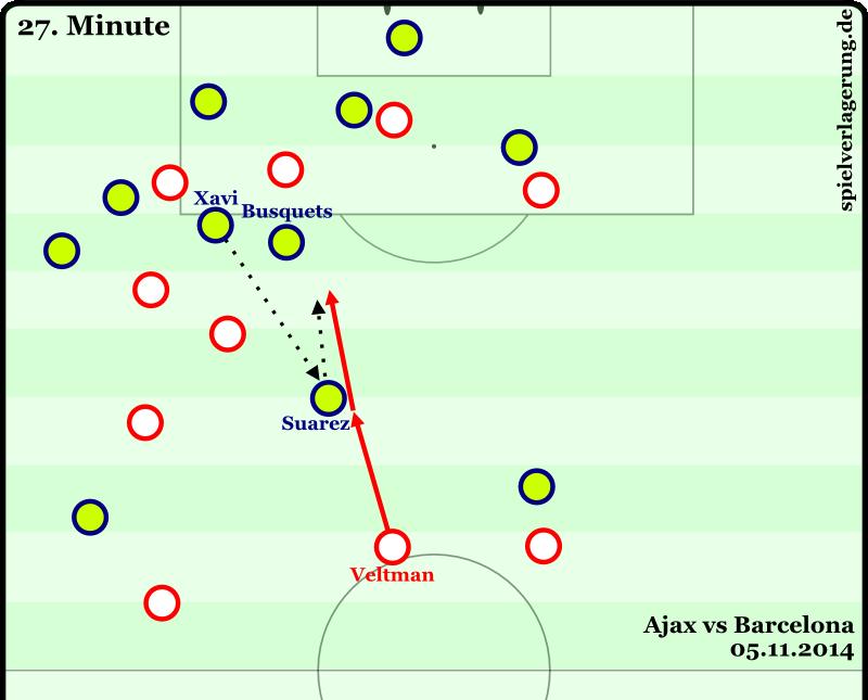 Gegenpressing-Szene im letzten Spiel gegen Barcelona. Mit einem weiten Sprint setzte Veltman Luis Suarez unter Druck und fängt dann den abgeprallten Ball auf Busquets ab. Anschließend zieht er noch an Busquets (!) vorbei und spielt einen Schnittstellenpass nach rechts, der allerdings sehr stark von Alb abgefangen wird.