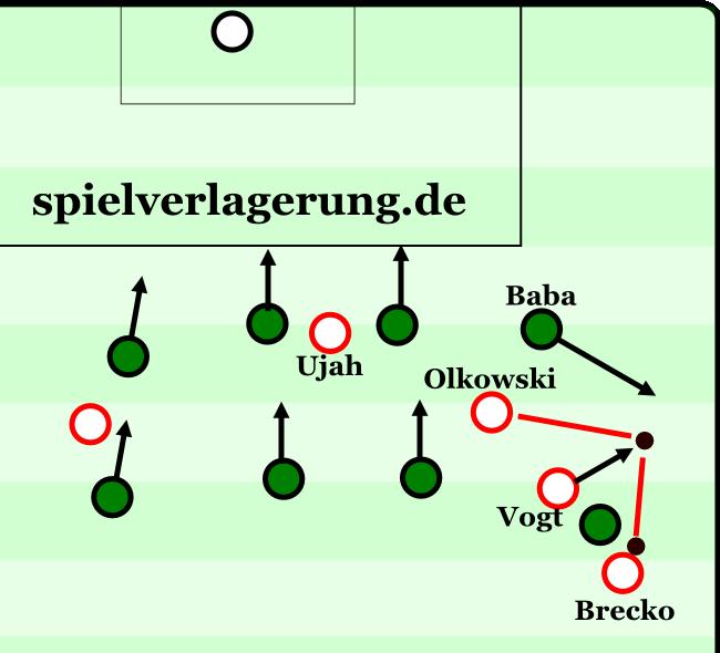 . Hier sieht man auch gut die Nachteile einer zu passiven Ausrichtung am eigenen Strafraum, wenn der Gegner klug die Rückräume im Halbraum bespielt und man selber mit einer Flanke rechnet.