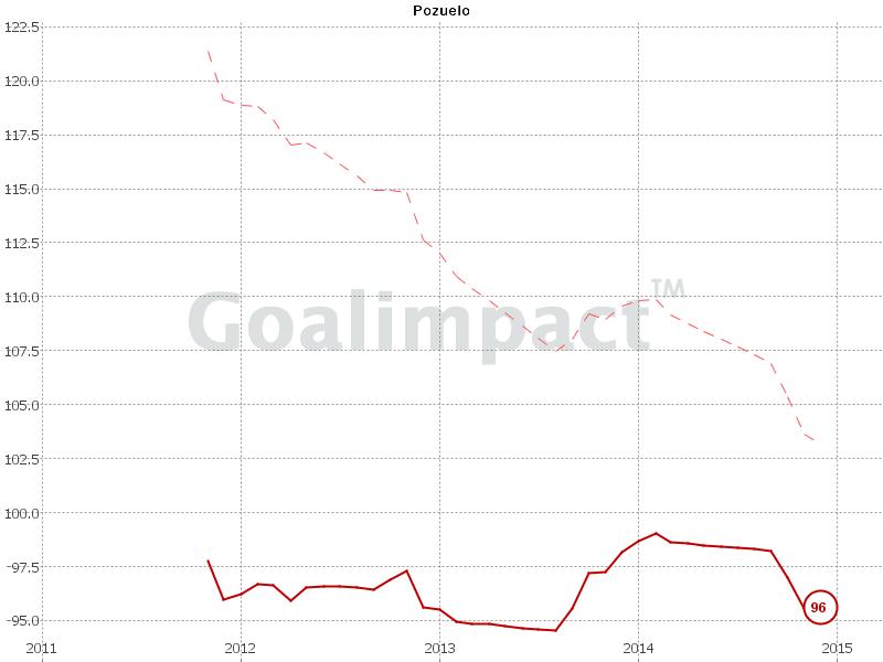 Die Peak-GI-Kurve taugt bei Pozuelo wohl als Einbindungs-Index. Die Phase bei Swansea unter Laudrup ist die exakt der einzige Karriereabschnitt, bei dem es für ihn bergauf ging.