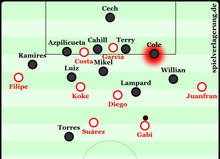 Situative Sechserkette von Chelsea im CL-Halbfinale gegen Atlético. Das Schicksal von Cole musste Filipe nun teilen.