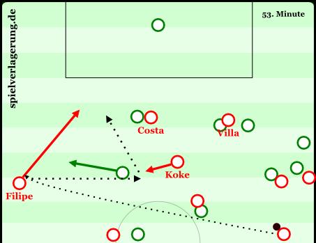 Entstehung des 2:0 im Hinspiel gegen Betis Sevilla (Saison 2013/14). Nach einer Verlagerung von Juanfran wählt Filipe nicht den linearen Weg die Linie entlang. Der Verteidiger ist davon so überrascht, das er den Passweg zu Koke öffnet. Filipe nimmt Tempo auf und bereitet das 2:0 von Villa mit einer Maßflanke aus kurzer Distanz vor.