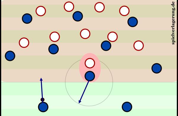 In diesem kompakten Block hat der Gegner eine 8-gegen-10-Situation. Durch diese Bewegung entsteht eine dynamischere und für die Verteidigung komplexere Situation mit einem 8-gegen-9.