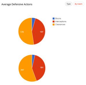 Verteilung der defensiven Aktionen an den ersten acht Spieltag sowie an zweiten neun Spieltagen (nach dem 3:3 gegen Stuttgart) - Quelle: Squawka