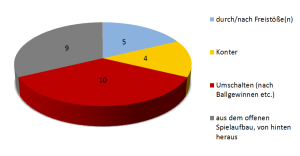 2015-01-05_Leverkusen-Tore-Bundesliga
