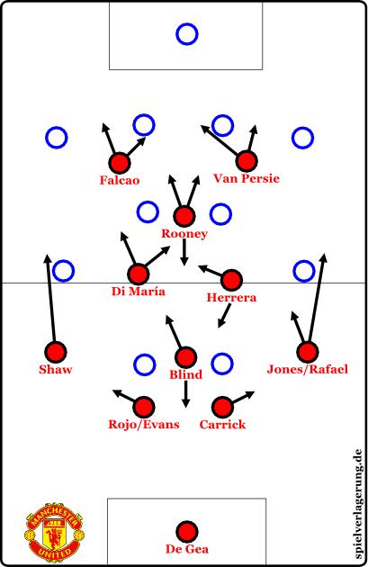 Formation mit Mittelfeldraute und möglicher Top-Besetzung
