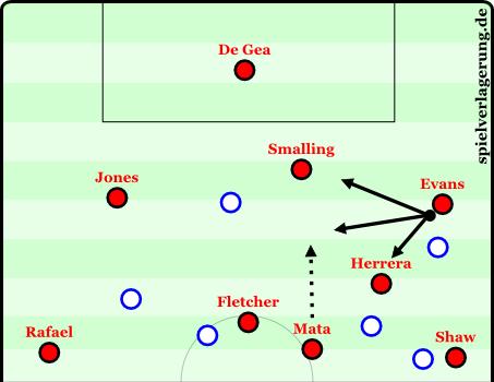 2015-01-11_ManUnited-Spielaufbau-Saisonbeginn