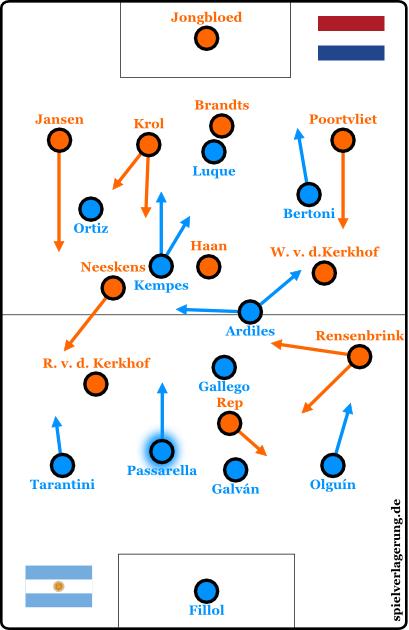 2015-01-12_Argentinien-Niederlande_1978_Grundformation