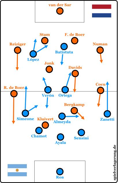 2015-01-12_Argentinien-Niederlande_1998_Grundformation