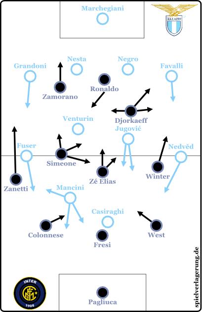2015-01-12_Internazionale-Lazio_1998_Grundformation