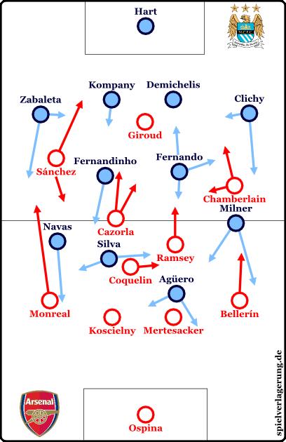 2015-01-18_ManCity-Arsenal_Grundformation