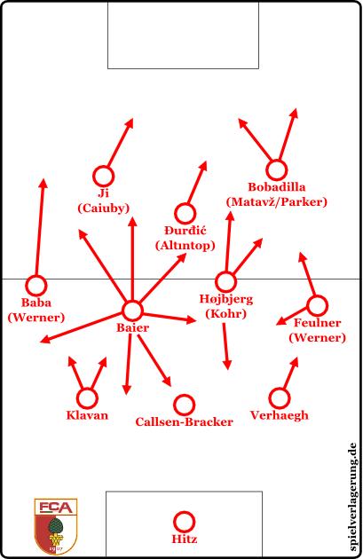 Leider werden wir diese 3-4-1-2-/3-4-3-Formation wohl nicht bestaunen dürfen. Wenngleich Weinzierl durch sein flexibles Spielermaterial die Möglichkeit hätte.