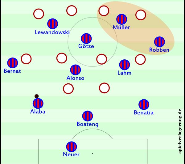 Bayerns Grundstaffelung im 3-4-1-2. Man sieht, dass die Doppelsechs und die Flügelverteidiger asymmetrisch agieren. Alaba hat den geöffneten Halbraum vor sich. Diese Asymmetrie passt sehr gut zu den Spielerrollen, auch zu Müller, Götze und Lahm, dazu kommt eine strategisch sehr vorteilhafte Unwucht.