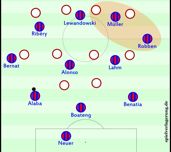 Die Grundstaffelung im 3-4-2-1 ist nicht ganz so effektiv, aber ebenfalls interessant und bringt Ribérys spezifische Stärken sehr gut ins Spiel ein.