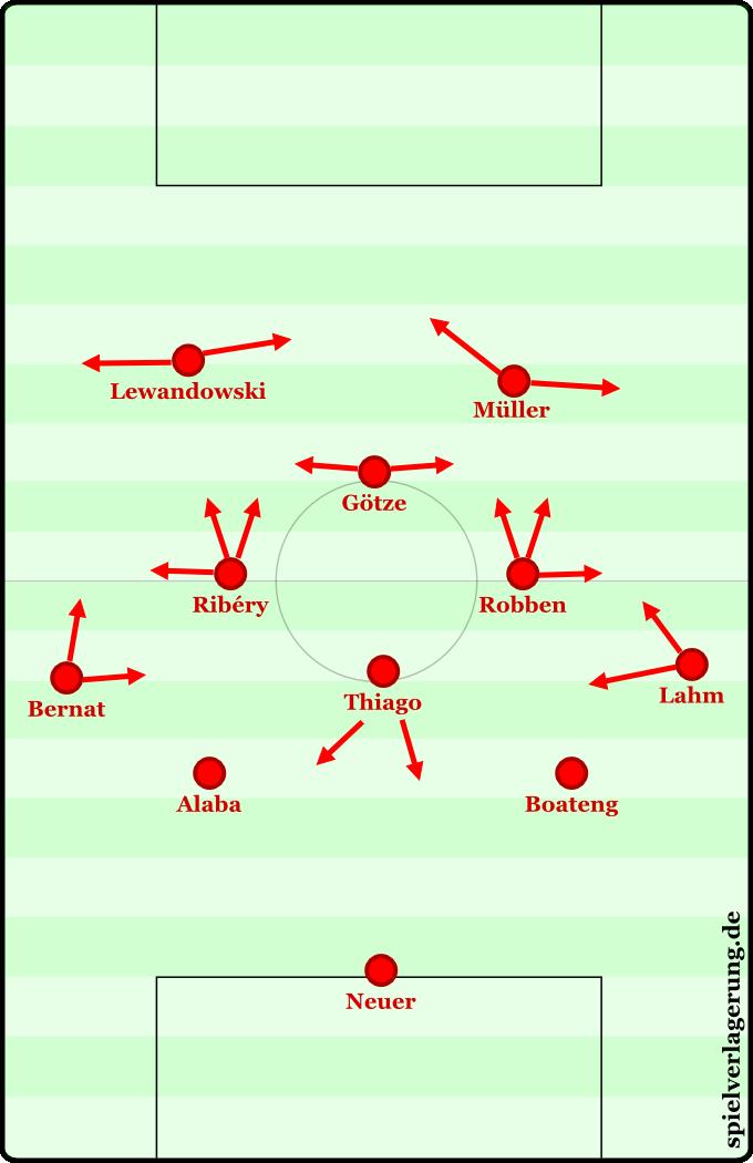 4-1-5-Version der Raute.