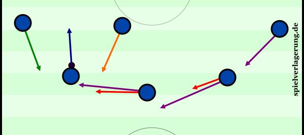 Die vier großen Absicherungsvarianten bei einer Dreierkette sind hier in unterschiedlichen Farben dargestellt.