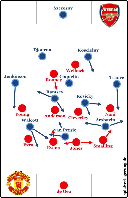 Auch Arsenal hatte gelegentlich Ballbesitz. Kommt es mir nur so vor, oder sieht das auf den ersten Blick weniger durchschlagskräftig aus als die Grafik von ManU?