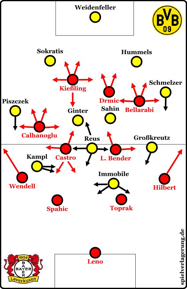 Offensiv- und Defensivformation fällt weg, weil das Spiel nur eine einzige riesige Umschaltsituation war.