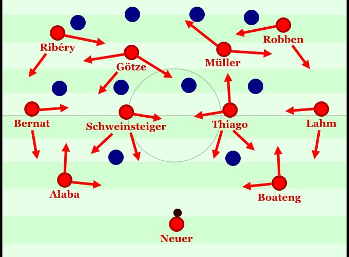 Bayern mit symmetrischem Dreierkettenrautenaufbau.