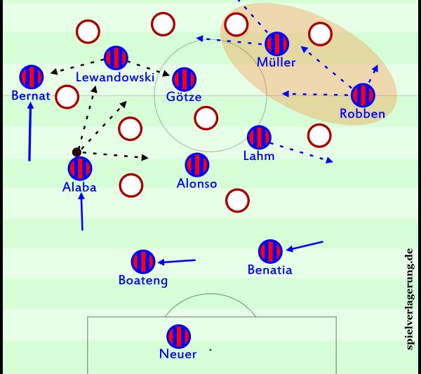 Bernat agiert aufrückend im 3-4-1-2.  Der Flügelstürmer geht mit, Alaba hat - je nach gegnerischer Bewegung - drei unterschiedliche Passmöglichkeiten, Lewandowski ebenfalls zwei. Müller, Robben und Lahm können durch unterschiedliche Bewegungen ebenfalls Gefahr erzeugen.