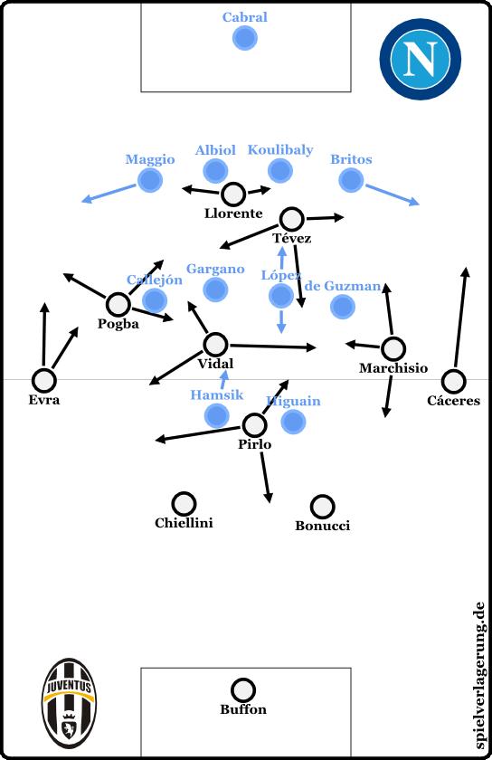 Das Spiel bei Ballbesitz Juve. Neapel zeigte auch Abwehr- und Angriffspressing, doch startete dabei meist in etwa dieser Grundhöhe.