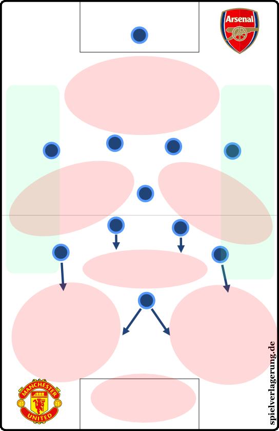 Hier die schematischen Freiräume in Arsenals gestreckter Defensivformation. Man könnte aber auch sagen: Hier die Struktur der von United bespielten Offensivräume. Beides ist absolut gleichbedeutend.