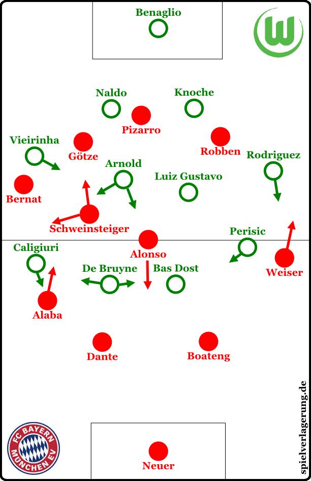 Endphase. Hecking brachte dann Schäfer für den linken offensiven Flügel, Hunt im Mittelfeld und Bendtner für vorne.