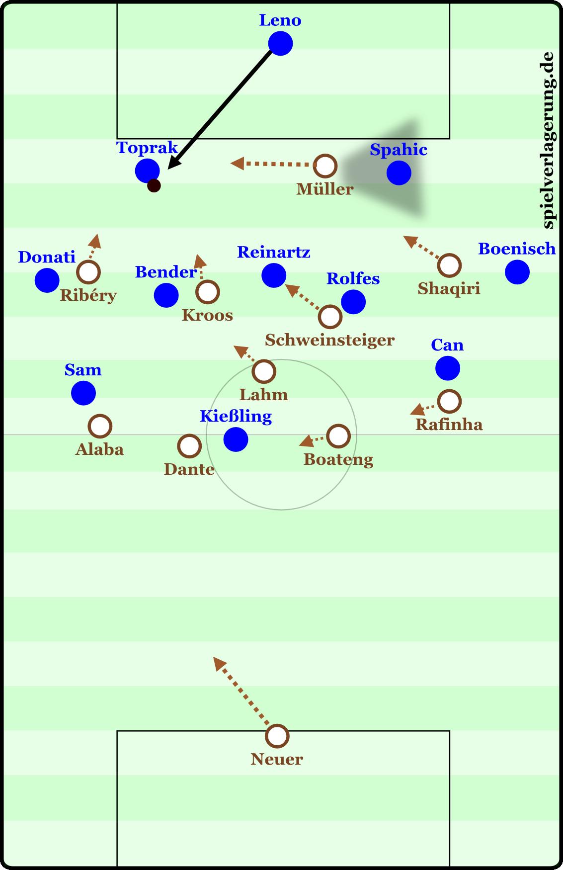 Eine von vielen Pressingvarianten der Bayern in der Ära Guardiola.