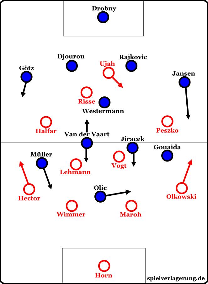 Die Grundformationen beider Teams
