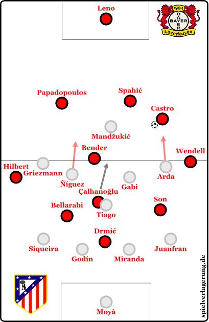 2015-02-25_Leverkusen-Atletico_Aufbau-Lev