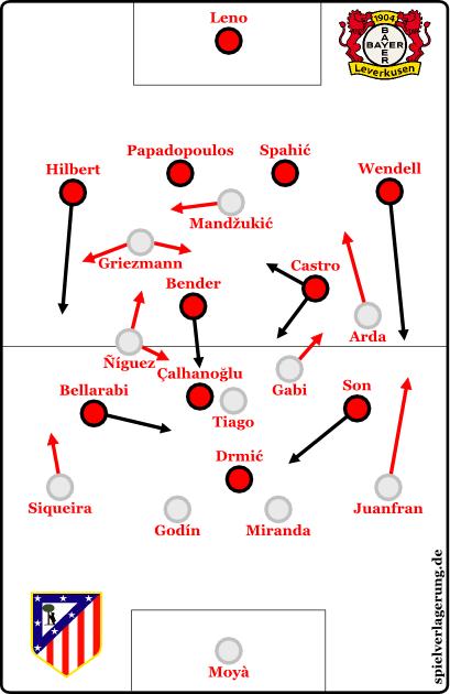 2015-02-25_Leverkusen-Atletico_Grundformation