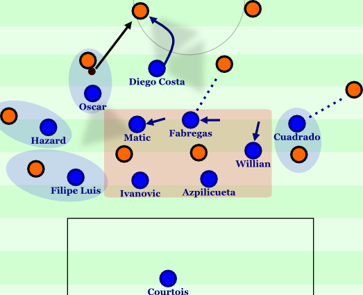 Chelsea im 3-6-1 .