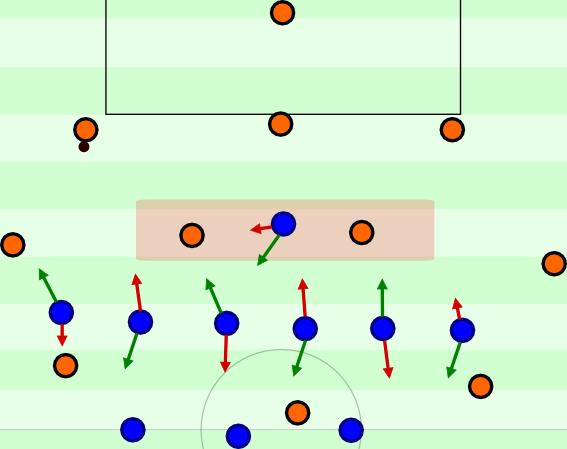 Nutzt die gegnerische Mannschaft einen abkippenden Sechser, verändert sich wenig. Im Gegenteil: Dem 3-6-1 sollte es leichter fallen den Gegner hinten zu halten und die Bewegungen beim Verschieben sollten simpler sein.