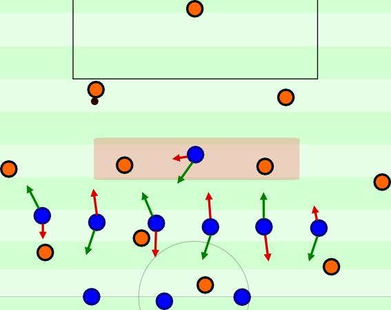 Positionsorientierteres und etwas zurückhaltenderes 3-6-1-Angriffspressing mit zwei möglichen Pressingschemen.