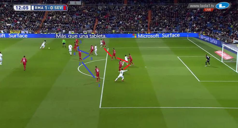 Sevilla wurde im Abwehrpressing zu einem 4-4-1-1/4-5-1 und fing hier das Gegentor durch einen guten Pass Marcelos auf James. Dies zeigt auch, wieso Ancelotti eine hohe Besetzung der letzten Linie möchte.