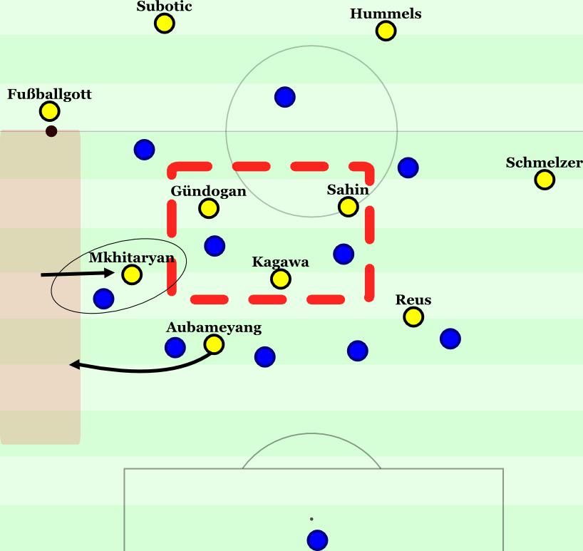 Im 5-2-2-1 waren die Probleme nicht anders gestrickt, dazu gab es zentrale Unterzahl.