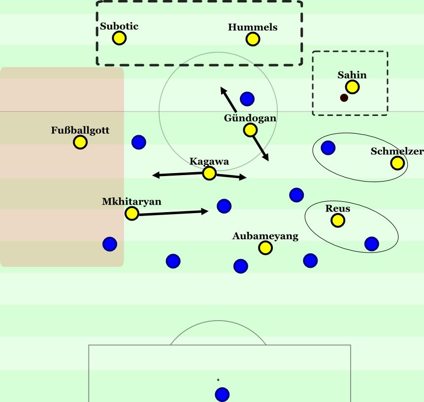 Im 5-2-2-1 gibt es ein paar Verantwortungsprobleme bei Schalke. Wer geht auf den Linksverteidiger? Wer kümmert sich um die zentralen Spieler bei Rotationen? Wer um den ballnahen Flügelstürmer? Und wer um den (herausgekippten) Sechser?
