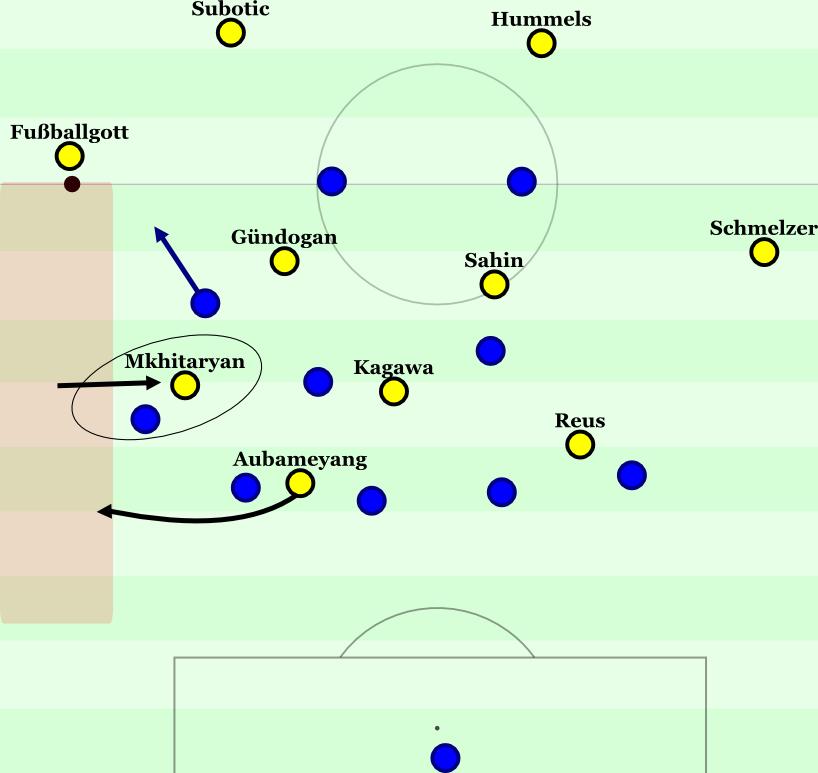 Der linke Achter im 5-3-2 rückt heraus, Kirch lockt geschickt an, Aubameyang und Mkhitaryan bewegen sich gegenläufig.