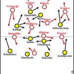 Dortmund drischt gegen die Wand
