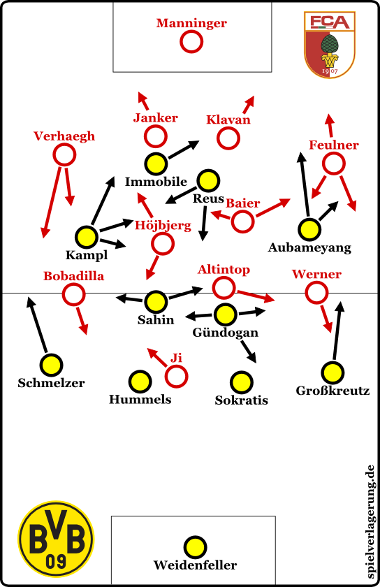 BVB - FCA