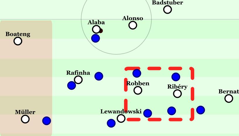 Doppelabkippen der beiden Sechser, Boateng als rechter Außenverteidiger. Müller gibt Breite, Rafinha ist eingerückt und Robben besetzt mit Ribéry den Zwischenlinienraum. Szene nach gut einer halben Stunde.