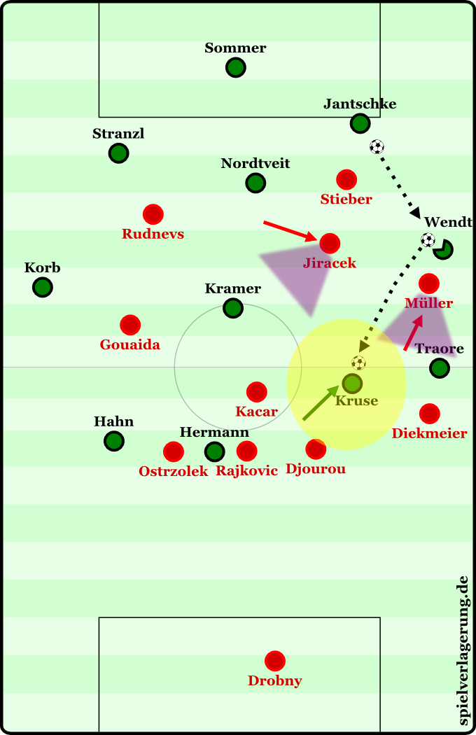 """Der HSV provozierte Pässe auf die Außenverteidiger. Wendt spielte trotz mit ungünstigem Sichtfeld immer wieder """"blind"""" auf Kruse, der sich in den linken Halbraum zurückfallen ließ."""