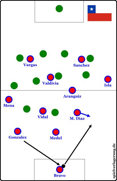 Chiles herauskippendes und innovatives Abkippen würde ohne einen Spieler wie Diaz nicht (so sauber) funktionieren.
