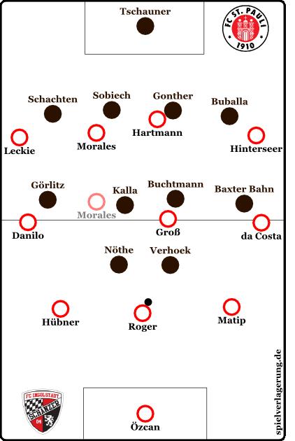 Beispielhafte Staffelung der symmetrischen Systemvariante mit  aufgerücktem Morales und abgekipptem Roger am 1. Spieltag gegen St. Pauli