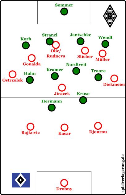 Der HSV im Spielaufbau