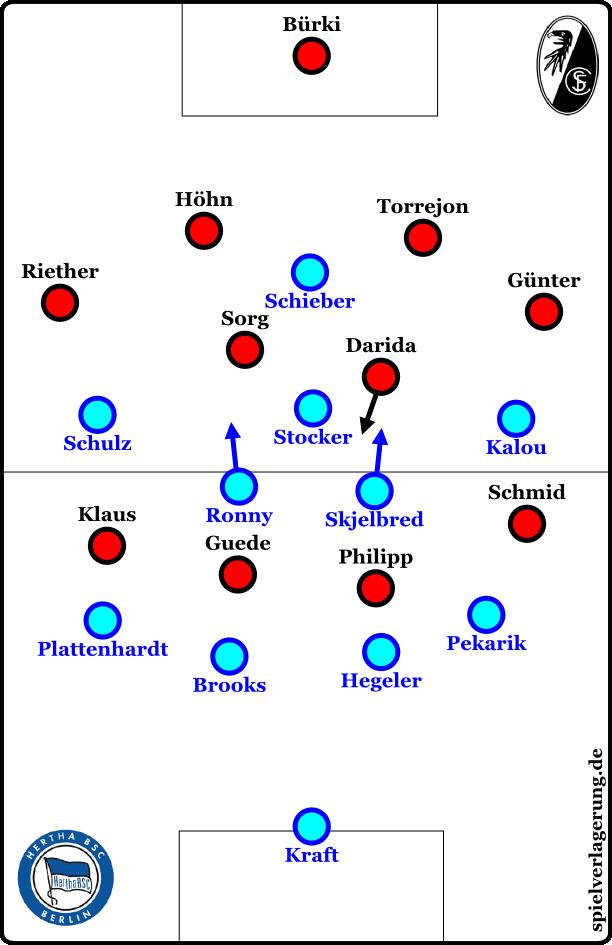 Freiburg offensiv