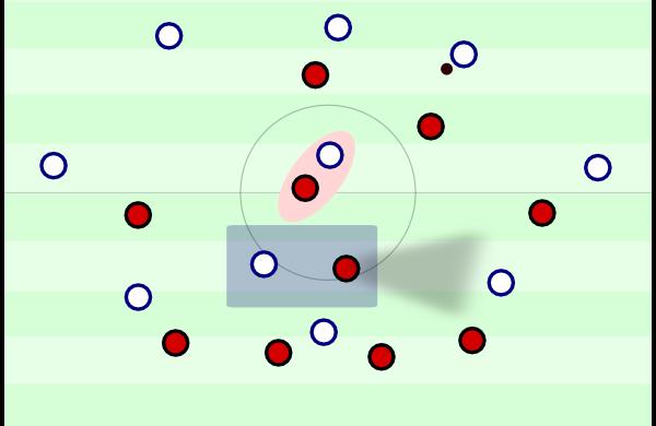 In dieser Situation rückt einer der Sechser heraus, um Druck zu erzeugen. Der zweite Sechser sichert ab. Der linke Innenverteidiger greift zum langen Ball auf den (vermeintlich) freien Spieler. Bis dieser den Ball behauptet hat, setzt ihn der absichernde Sechser schon unter Druck und versperrt alle horizontalen Passwege in eine Richtung. Zu zweit auf einer Linie ist diese Mischung nicht möglich.