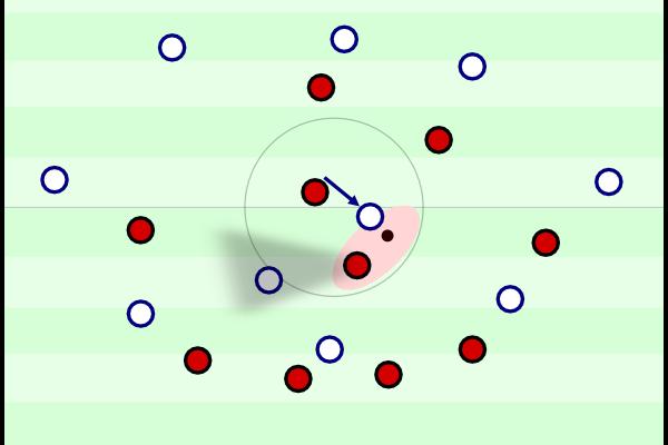 In dieser Situation erhielt der gegnerische Sechser den Ball unter Druck, drehte sich sofort und geschickt weg. Der Sammler sammelt nun den Ball ein und hat die einzige offene Anspielstation im Deckungsschatten.
