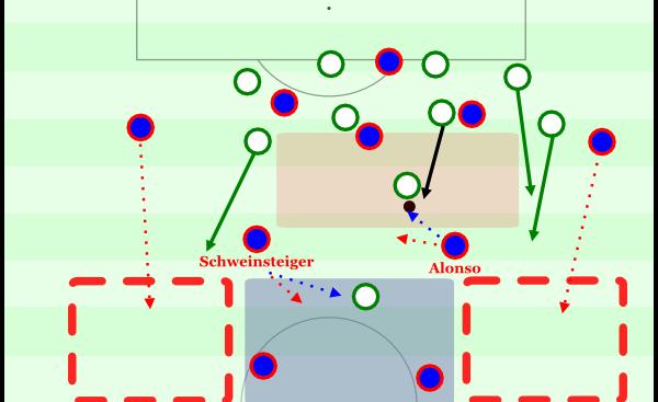 Wäre eine 4-2-1-3hafte Lösung - ergo Viererkette mit Doppelabsicherung - eine Lösung? Auch das gab es in einigen Situationen schon, ist aber nicht optimal. Weder Alonso noch Schweinsteiger sind in puncto sofortigem Zugriff im Gegenpressing die idealen Spieler.