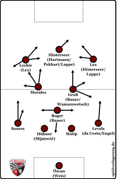 ungefähre Darstellung der Offensivmuster in der  ersten Saisonhälfte
