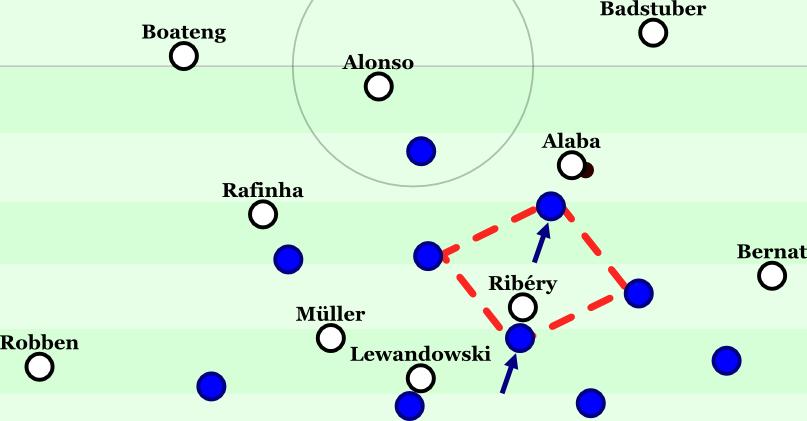 Paderborner Defensivrauten: Der Sechser und der Halbverteidiger rücken mannorientiert heraus, die anderen Mittelfeldspieler bleiben auf ihren Positionen.